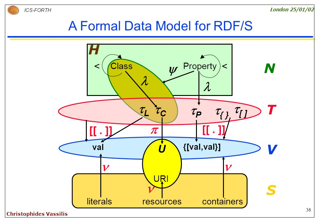 36 ICS-FORTH London 25/01/02 Christophides Vassilis A Formal Data Model for RDF/S resources URI U V T [[.