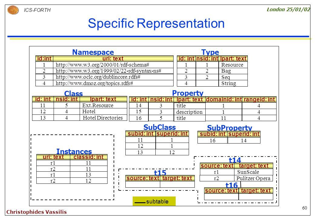 60 ICS-FORTH London 25/01/02 Christophides Vassilis Specific Representation subid: int 11 13 SubClass superid: int 1 12 subid: int 16 SubProperty superid: int 14 121 NamespaceType id: int 11 rangeid: int 4 4 12 13 id:int 1 uri: text http://www.w3.org/2000/01/rdf-schema# 3http://www.oclc.org/dublincore.rdfs# 4http://www.dmoz.org/topics.rdfs# id: int 1 nsid: int 1 lpart: text Resource 22Bag2http://www.w3.org/1999/02/22-rdf-syntax-ns# 32Seq 4String Class nsid: int 5 lpart: text Ext.Resource 14 15 Property nsid: int 3 3 lpart: text title description domainid: int 1 1 4Hotel 4Hotel Directories id: int 16 5 title 114 subtable t12 URI: text t1 source: text t15 target: text URI: text r1 t11 URI: text r2 URI: text r1 t13 r2 source: texttarget: text source: text r1 t14 target: text SunScale r2Pulitzer Opera t16 classid: int 11 13 11 uri: text r1 Instances r2 12