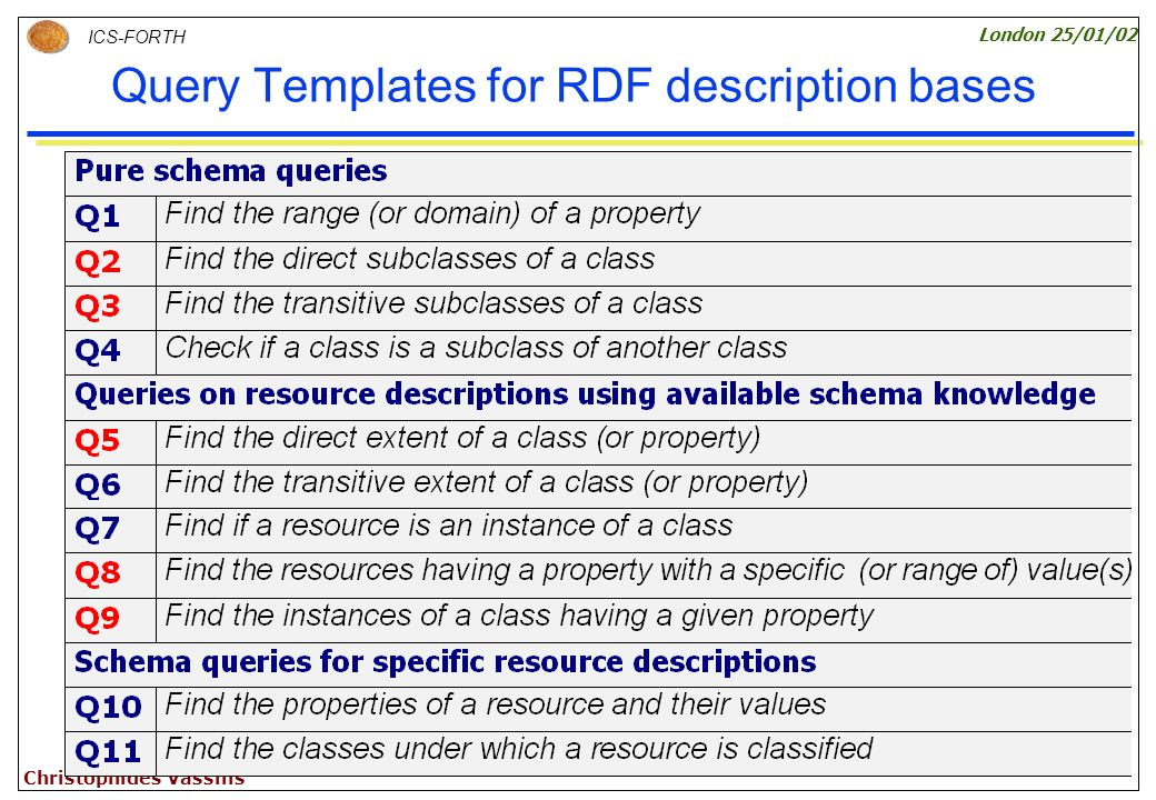 63 ICS-FORTH London 25/01/02 Christophides Vassilis Query Templates for RDF description bases