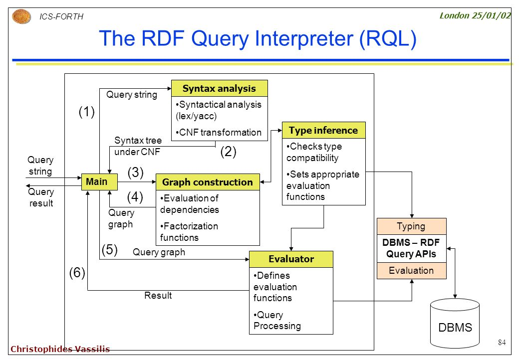 84 ICS-FORTH London 25/01/02 Christophides Vassilis The RDF Query Interpreter (RQL) Main Query string Query result Syntax tree under CNF Evaluation of dependencies Factorization functions Graph construction Syntactical analysis (lex/yacc) CNF transformation Checks type compatibility Sets appropriate evaluation functions Type inference DBMS – RDF Query APIs Defines evaluation functions Query Processing Evaluator Syntax analysis Query graph Typing Evaluation Result Query graph (1) (2) (3) (4) (5) (6) DBMS