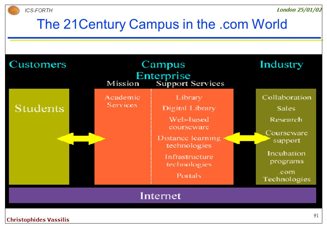 91 ICS-FORTH London 25/01/02 Christophides Vassilis The 21Century Campus in the.com World