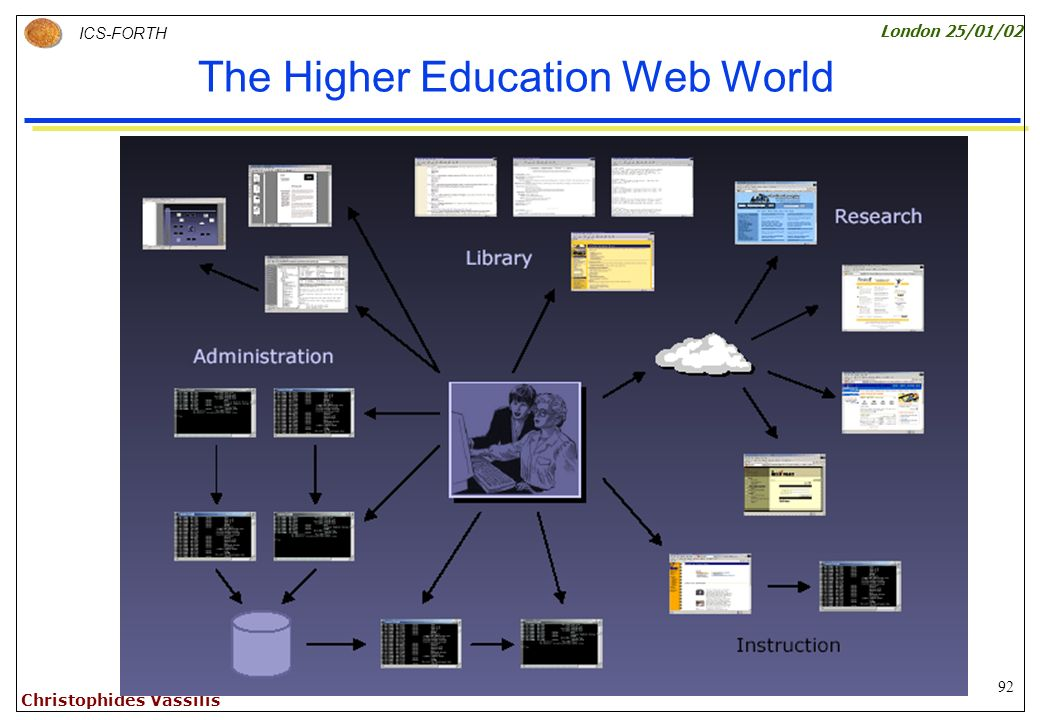 92 ICS-FORTH London 25/01/02 Christophides Vassilis The Higher Education Web World