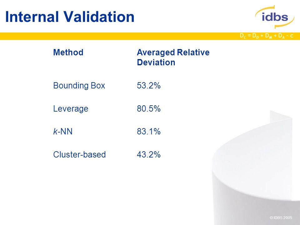D C = D D + D M + D A - c © IDBS 2005 Internal Validation MethodAveraged Relative Deviation Bounding Box53.2% Leverage80.5% k-NN83.1% Cluster-based43.2%