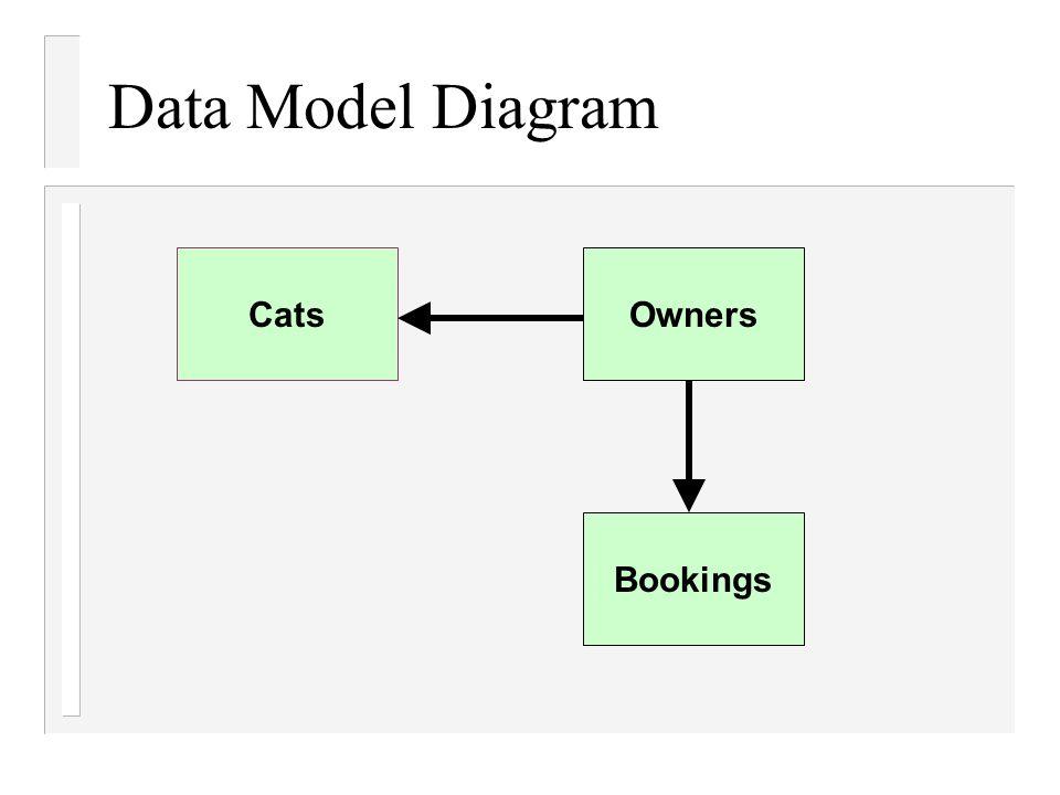 Data Model Diagram CatsOwners Bookings