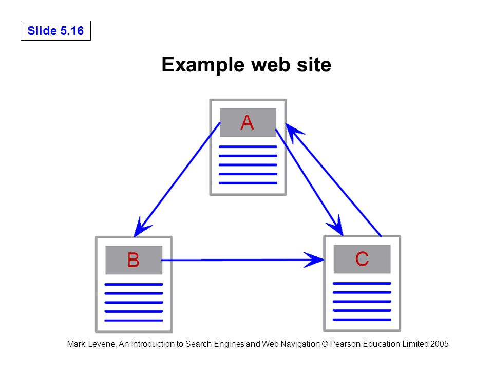 Mark Levene, An Introduction to Search Engines and Web Navigation © Pearson Education Limited 2005 Slide 5.16 Example web site