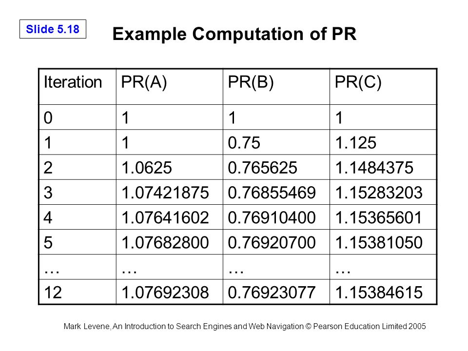 Mark Levene, An Introduction to Search Engines and Web Navigation © Pearson Education Limited 2005 Slide 5.18 Example Computation of PR IterationPR(A)PR(B)PR(C) 0111 110.751.125 21.06250.7656251.1484375 31.074218750.768554691.15283203 41.076416020.769104001.15365601 51.076828000.769207001.15381050 ………… 121.076923080.769230771.15384615