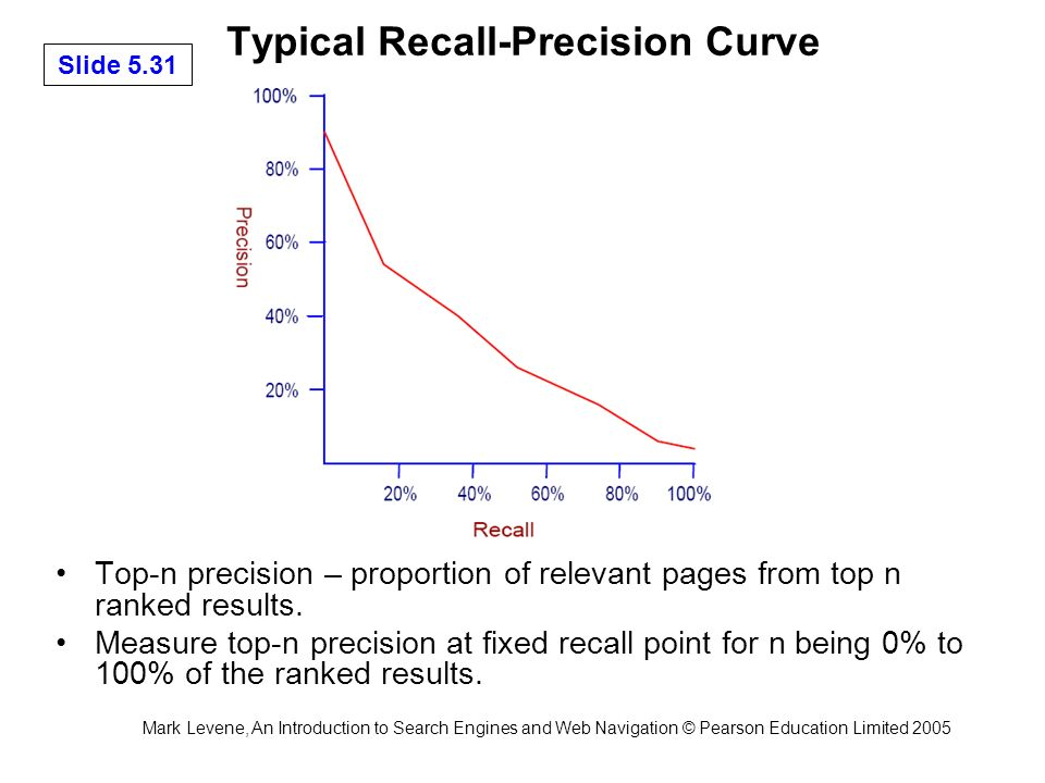 Mark Levene, An Introduction to Search Engines and Web Navigation © Pearson Education Limited 2005 Slide 5.31 Typical Recall-Precision Curve Top-n precision – proportion of relevant pages from top n ranked results.