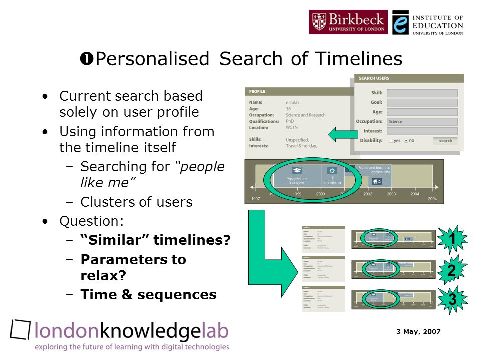 3 May, 2007 Personalised Search of Timelines Current search based solely on user profile Using information from the timeline itself –Searching for people like me –Clusters of users Question: –Similar timelines.