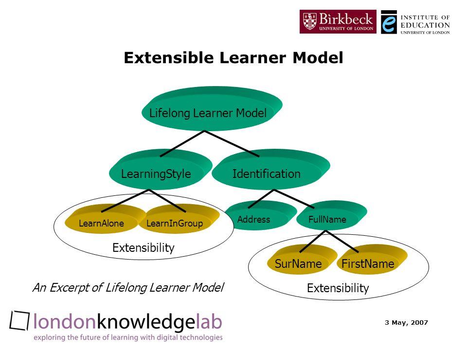3 May, 2007 Extensible Learner Model IdentificationLearningStyle Lifelong Learner Model FullNameAddress Extensibility FirstNameSurName Extensibility LearnInGroupLearnAlone An Excerpt of Lifelong Learner Model