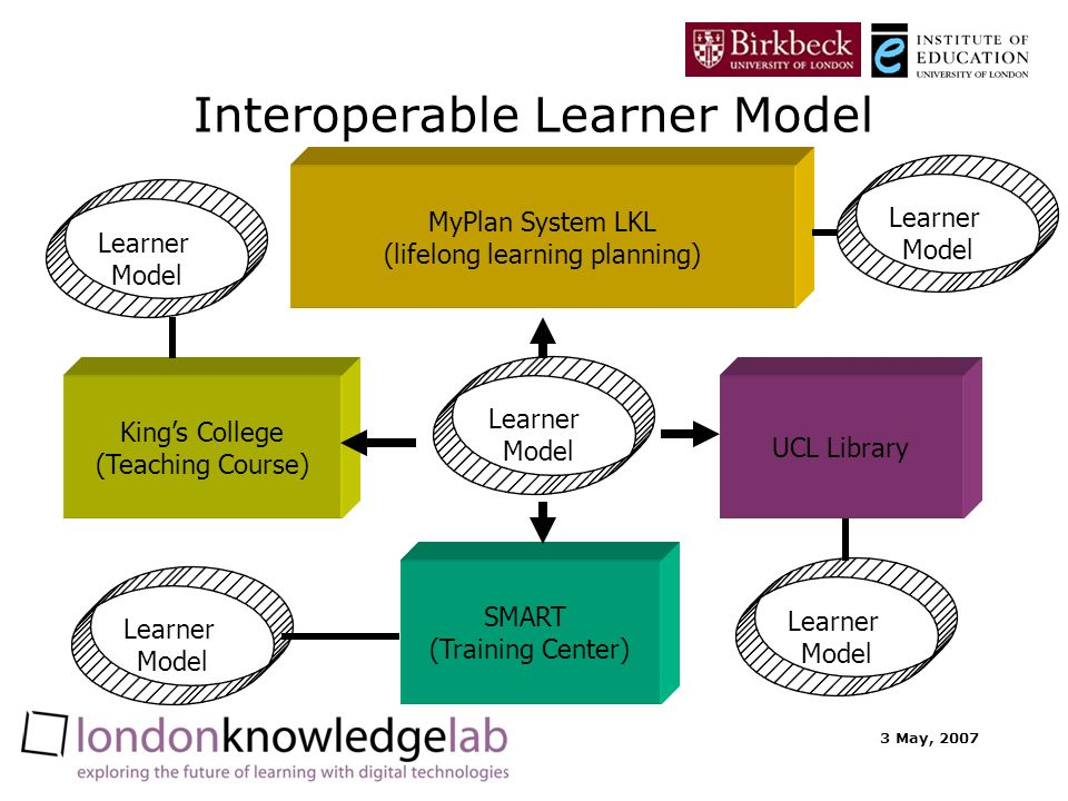 3 May, 2007 Interoperable Learner Model Kings College (Teaching Course) MyPlan System LKL (lifelong learning planning) UCL Library SMART (Training Center) Learner Model Learner Model Learner Model Learner Model Learner Model