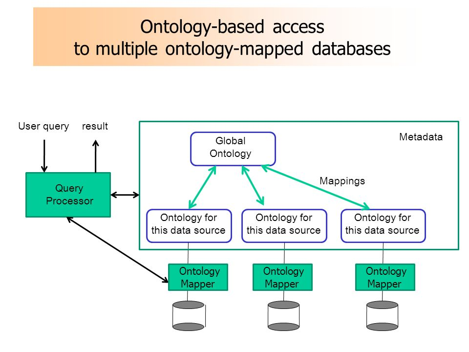 Ontology-based access to multiple ontology-mapped databases Global Ontology Ontology for this data source Mappings Query Processor User queryresult Ontology for this data source Ontology Mapper Ontology Mapper Metadata