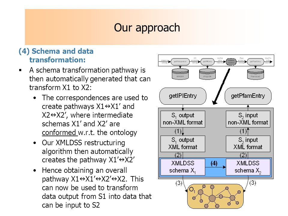 Our approach (4) Schema and data transformation: A schema transformation pathway is then automatically generated that can transform X1 to X2: The correspondences are used to create pathways X1 X1 and X2 X2, where intermediate schemas X1 and X2 are conformed w.r.t.