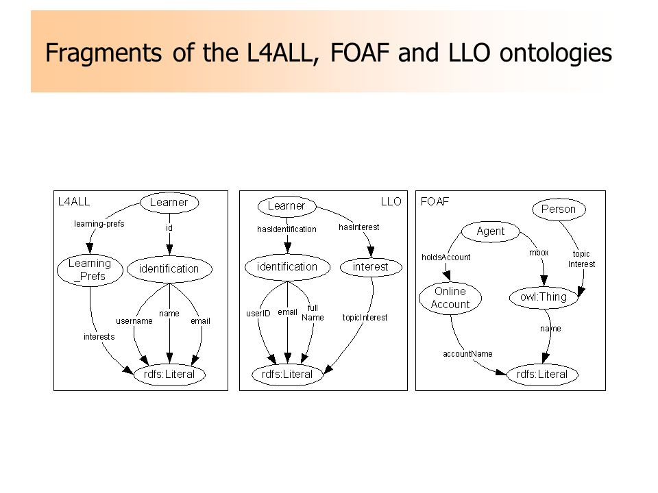 Fragments of the L4ALL, FOAF and LLO ontologies
