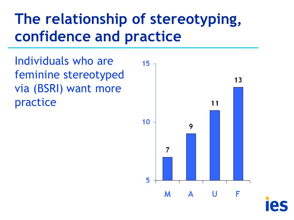 The relationship of stereotyping, confidence and practice Individuals who are feminine stereotyped via (BSRI) want more practice