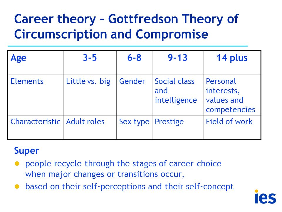 Career theory – Gottfredson Theory of Circumscription and Compromise Super people recycle through the stages of career choice when major changes or tr