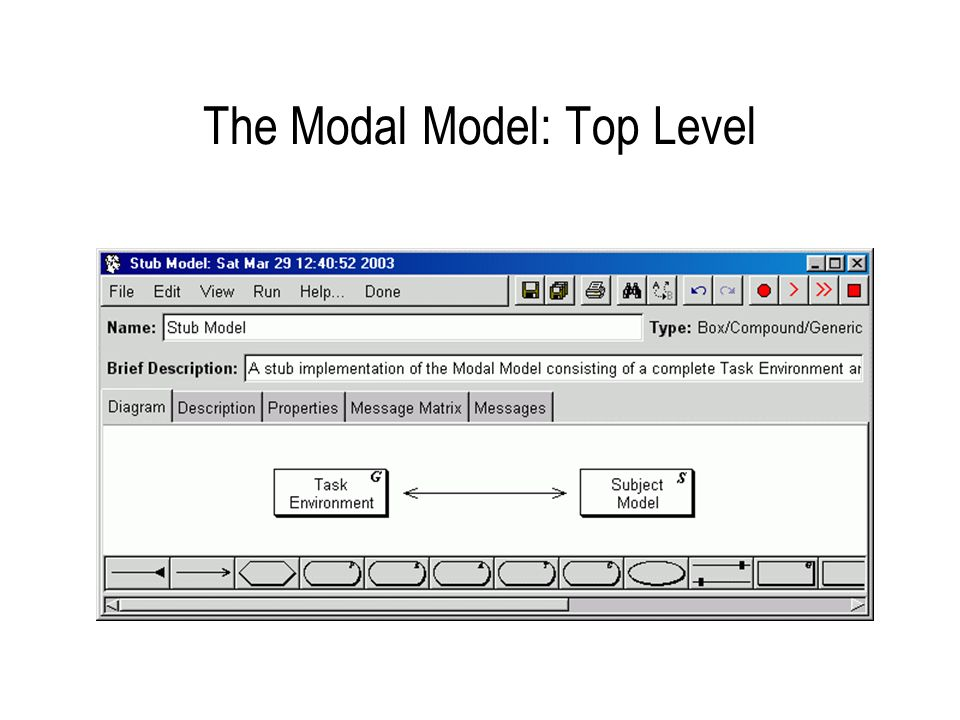 The Modal Model: Top Level