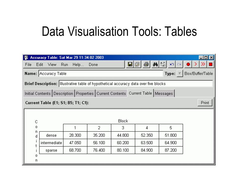 Data Visualisation Tools: Graphs