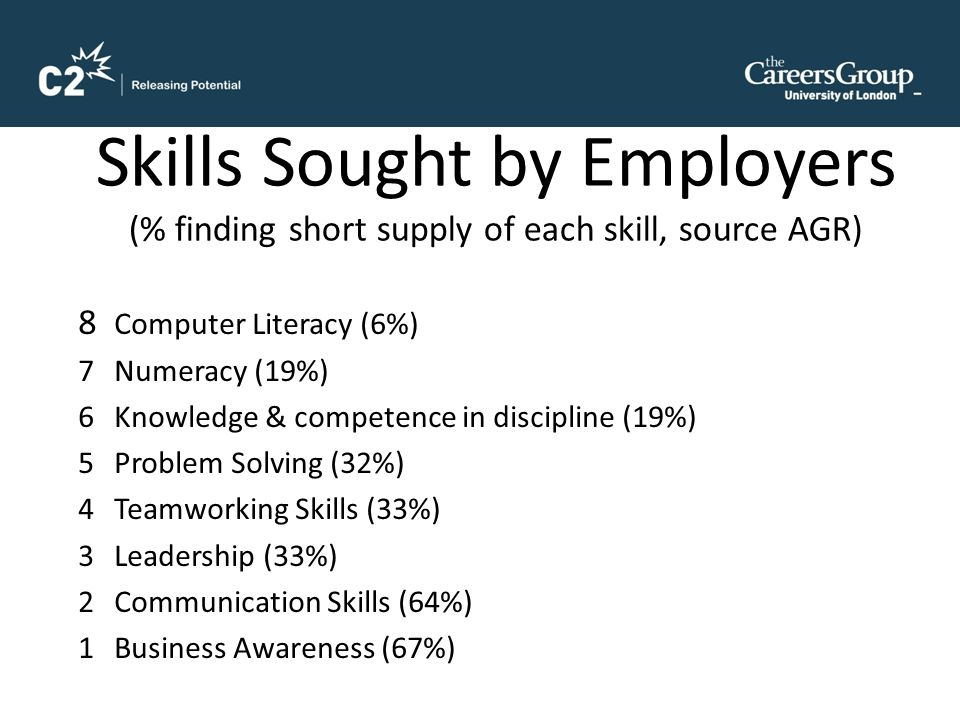 Skills Sought by Employers (% finding short supply of each skill, source AGR) 8 Computer Literacy (6%) 7Numeracy (19%) 6Knowledge & competence in discipline (19%) 5Problem Solving (32%) 4Teamworking Skills (33%) 3Leadership (33%) 2Communication Skills (64%) 1Business Awareness (67%)