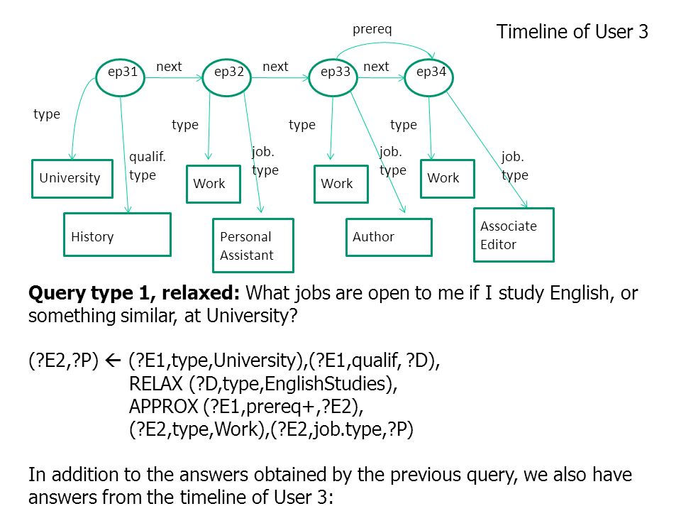 Query type 1, relaxed: What jobs are open to me if I study English, or something similar, at University.