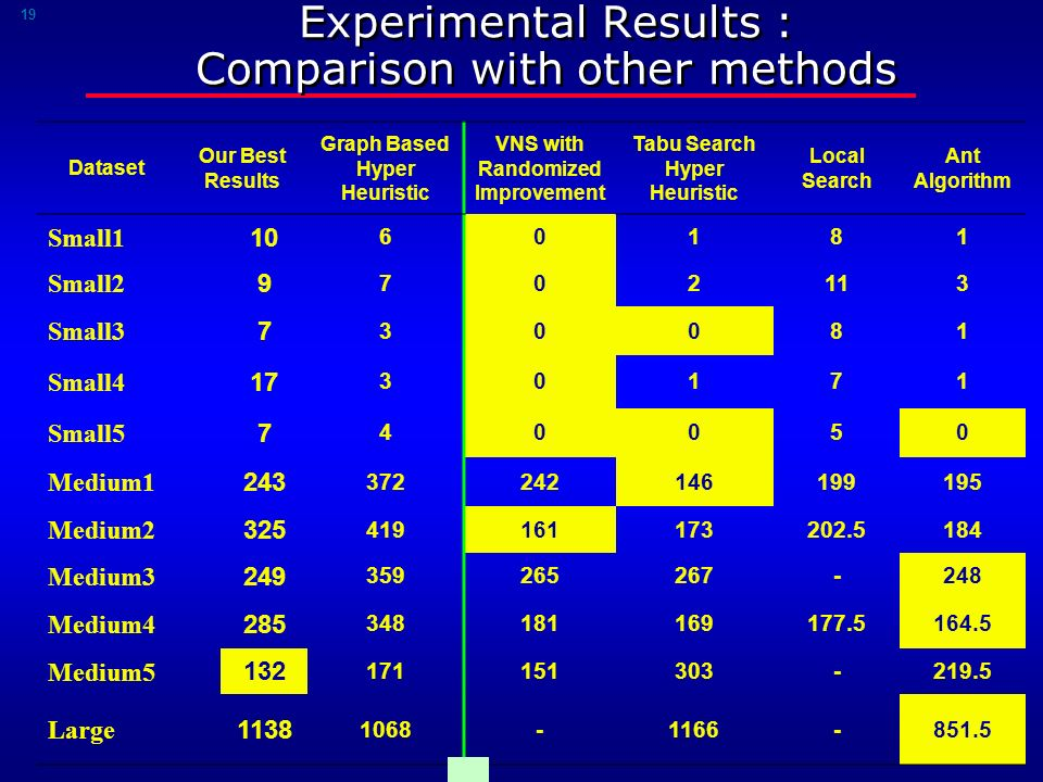 19 Experimental Results : Comparison with other methods Dataset Our Best Results Graph Based Hyper Heuristic VNS with Randomized Improvement Tabu Search Hyper Heuristic Local Search Ant Algorithm Small1 10 60181 Small2 9 702113 Small3 7 30081 Small4 17 30171 Small5 7 40050 Medium1 243 372242146199195 Medium2 325 419161173202.5184 Medium3 249 359265267-248 Medium4 285 348181169177.5164.5 Medium5 132 171151303-219.5 Large 1138 1068-1166-851.5