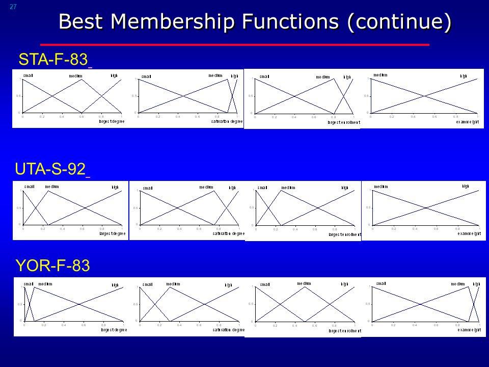 27 Best Membership Functions (continue) STA-F-83 UTA-S-92 YOR-F-83
