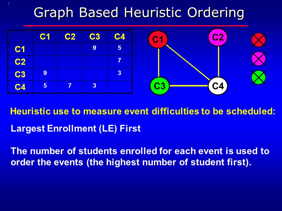 7 Graph Based Heuristic Ordering C1C2C3C4 C1 95 C2 7 C3 93 C4 573 C1 C3 C2 Heuristic use to measure event difficulties to be scheduled: Largest Enrollment (LE) First The number of students enrolled for each event is used to order the events (the highest number of student first).