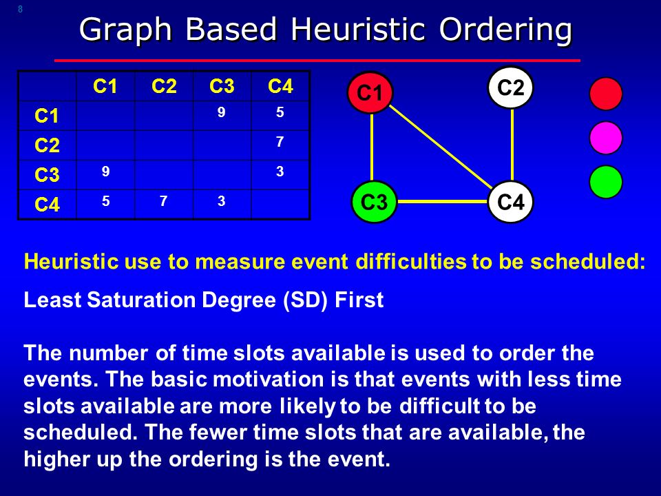 8 Graph Based Heuristic Ordering C1C2C3C4 C1 95 C2 7 C3 93 C4 573 C1 C3 C2 Heuristic use to measure event difficulties to be scheduled: Least Saturation Degree (SD) First The number of time slots available is used to order the events.