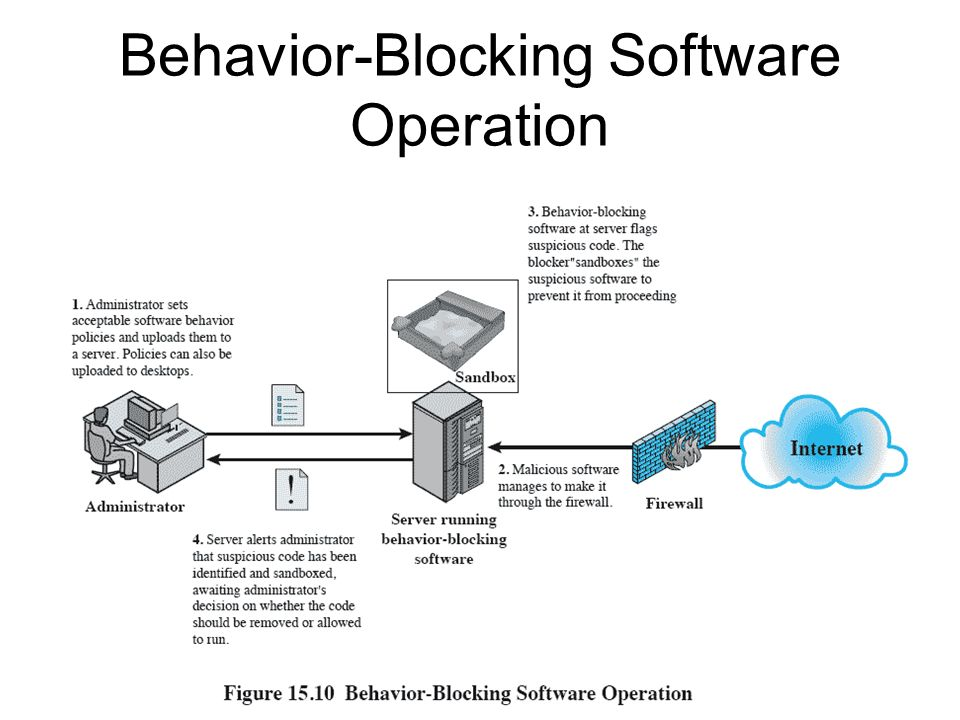 Behavior-Blocking Software Operation