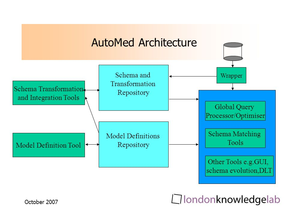 October 2007 AutoMed Architecture Global Query Processor/Optimiser Schema Matching Tools Other Tools e.g.GUI, schema evolution,DLT Schema Transformation and Integration Tools Model Definition Tool Schema and Transformation Repository Model Definitions Repository Wrapper