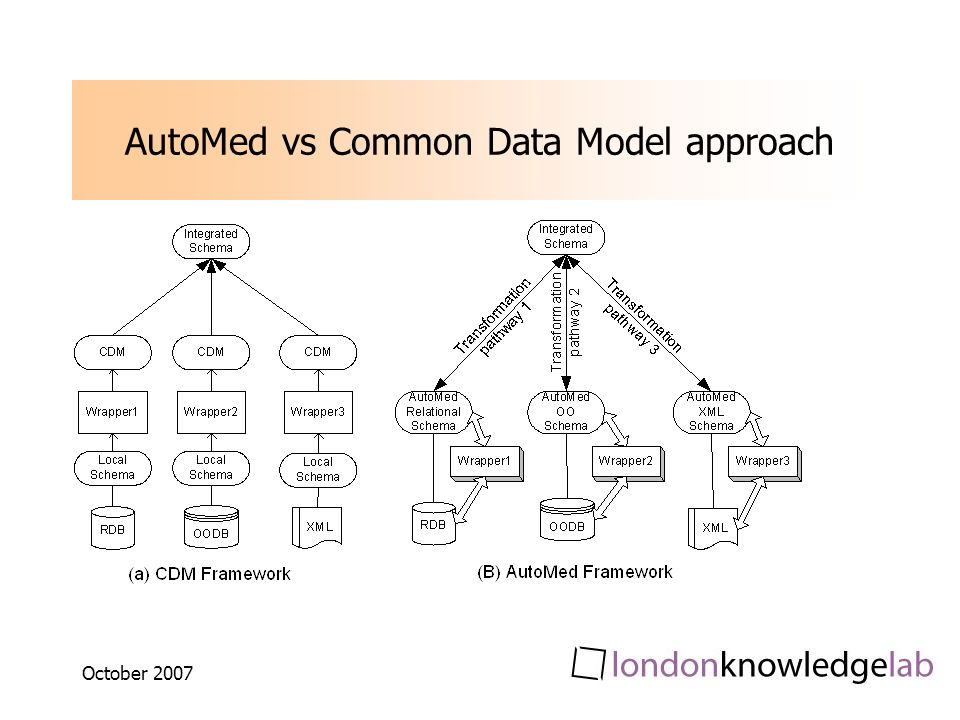October 2007 AutoMed vs Common Data Model approach