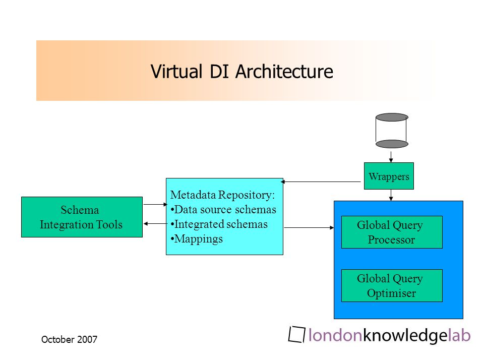 October 2007 Virtual DI Architecture Global Query Processor Global Query Optimiser Schema Integration Tools Metadata Repository: Data source schemas Integrated schemas Mappings Wrappers