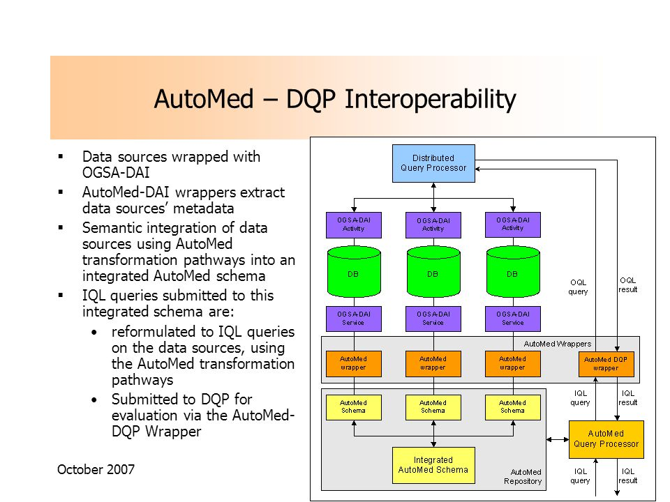 October 2007 AutoMed – DQP Interoperability Data sources wrapped with OGSA-DAI AutoMed-DAI wrappers extract data sources metadata Semantic integration of data sources using AutoMed transformation pathways into an integrated AutoMed schema IQL queries submitted to this integrated schema are: reformulated to IQL queries on the data sources, using the AutoMed transformation pathways Submitted to DQP for evaluation via the AutoMed- DQP Wrapper