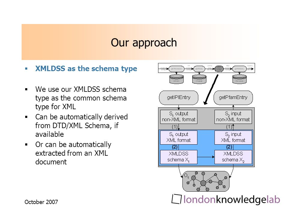 October 2007 Our approach XMLDSS as the schema type We use our XMLDSS schema type as the common schema type for XML Can be automatically derived from DTD/XML Schema, if available Or can be automatically extracted from an XML document