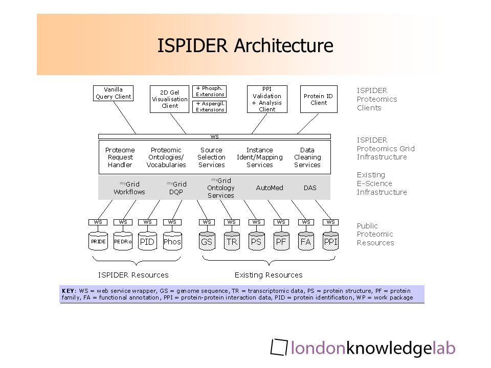 ISPIDER Architecture