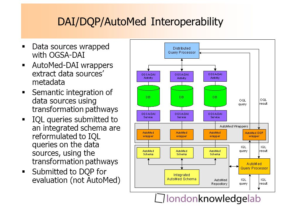 DAI/DQP/AutoMed Interoperability Data sources wrapped with OGSA-DAI AutoMed-DAI wrappers extract data sources metadata Semantic integration of data sources using transformation pathways IQL queries submitted to an integrated schema are reformulated to IQL queries on the data sources, using the transformation pathways Submitted to DQP for evaluation (not AutoMed)