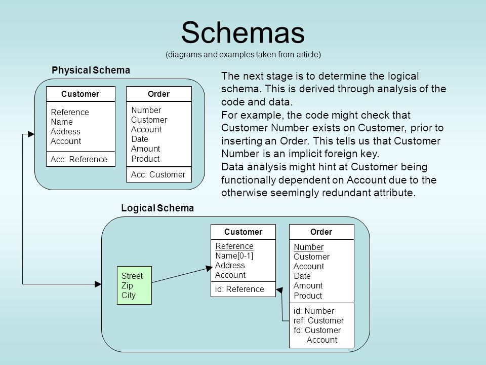 Schemas (diagrams and examples taken from article) Order id: Number ref: Customer fd: Customer Account Logical Schema Reference Name[0-1] Address Account Customer id: Reference Street Zip City The next stage is to determine the logical schema.