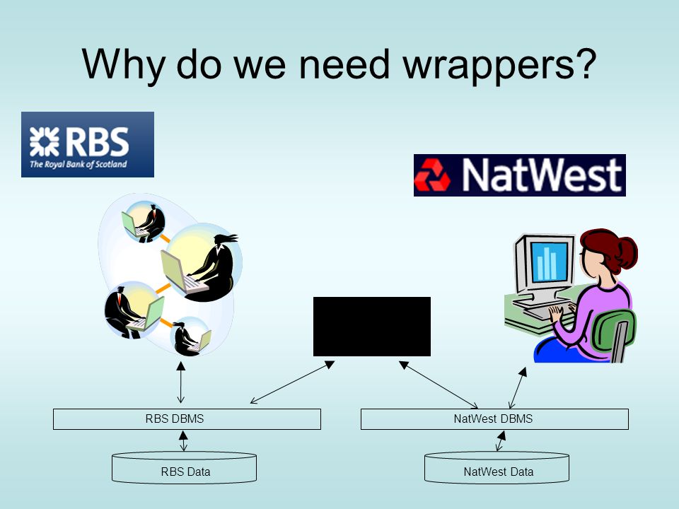 Why do we need wrappers? RBS DBMSNatWest DBMS RBS DataNatWest Data
