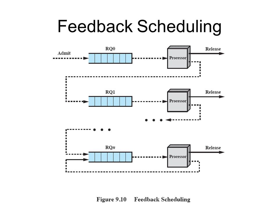 Feedback Scheduling