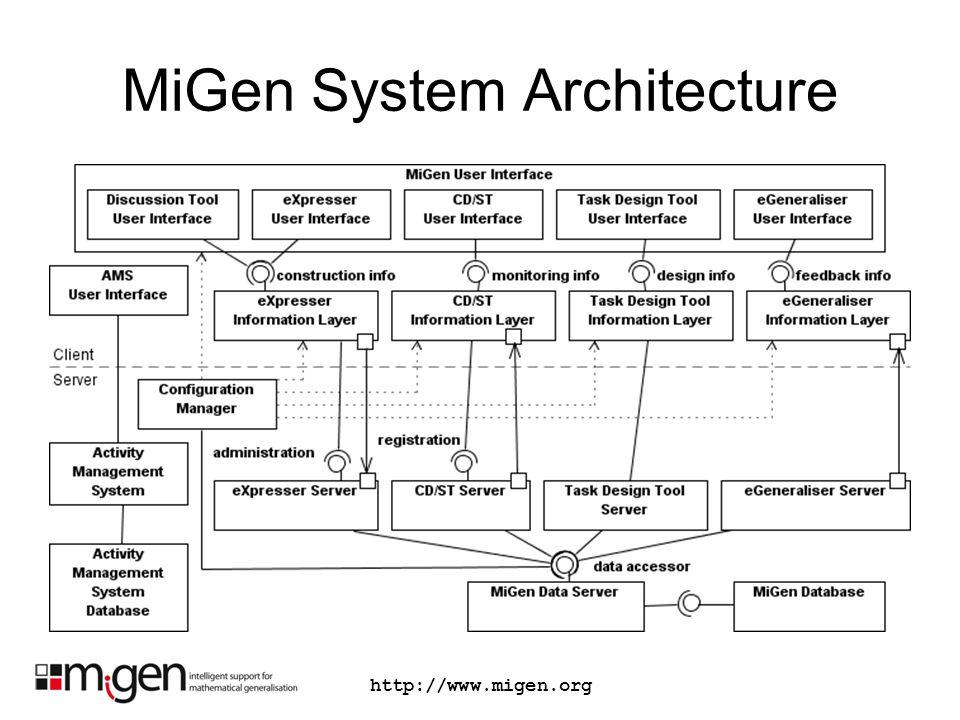 http://www.migen.org MiGen System Architecture