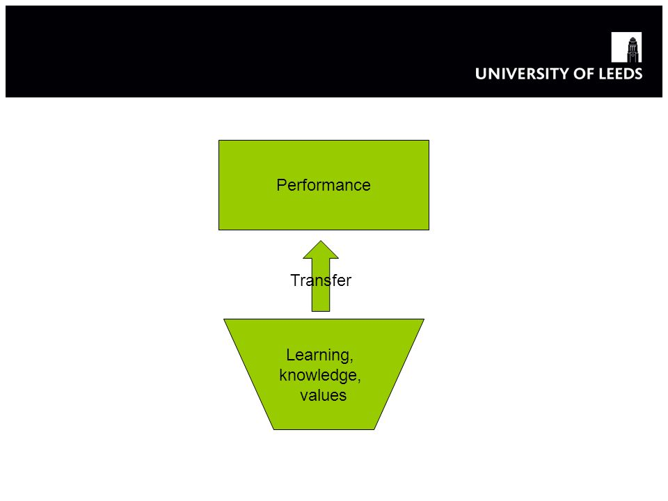 Learning, knowledge, values Transfer Performance