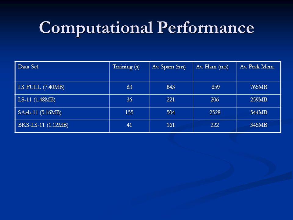 Computational Performance Data Set Training (s) Av. Spam (ms) Av. Ham (ms) Av. Peak Mem. LS-FULL (7.40MB) 63843 659 659765MB LS-11 (1.48MB) 3622120625