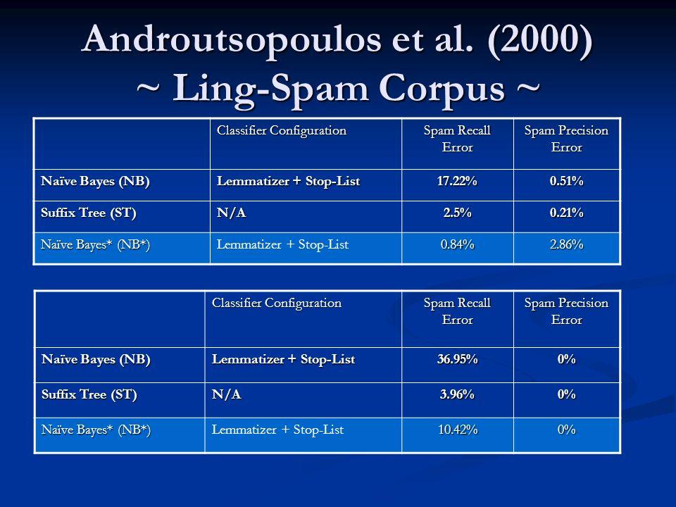 Androutsopoulos et al. (2000) ~ Ling-Spam Corpus ~ Classifier Configuration Spam Recall Error Spam Precision Error Naïve Bayes (NB) Lemmatizer + Stop-
