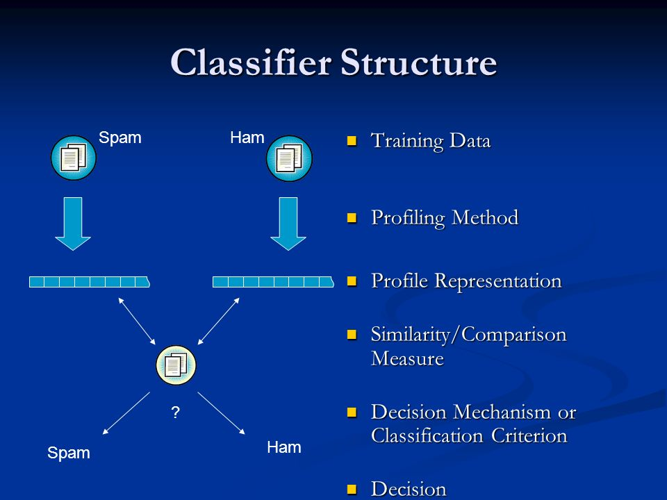 Classifier Structure Training Data Profiling Method Profile Representation Similarity/Comparison Measure Decision Mechanism or Classification Criterio