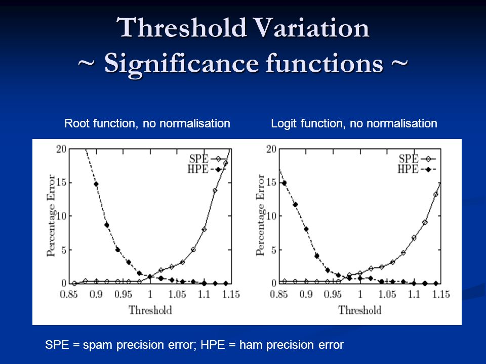 Threshold Variation ~ Significance functions ~ SPE = spam precision error; HPE = ham precision error Root function, no normalisationLogit function, no
