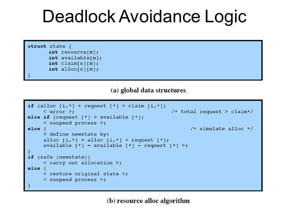 Deadlock Avoidance Logic