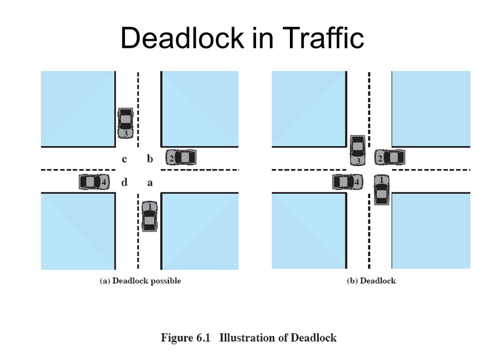 Deadlock in Traffic