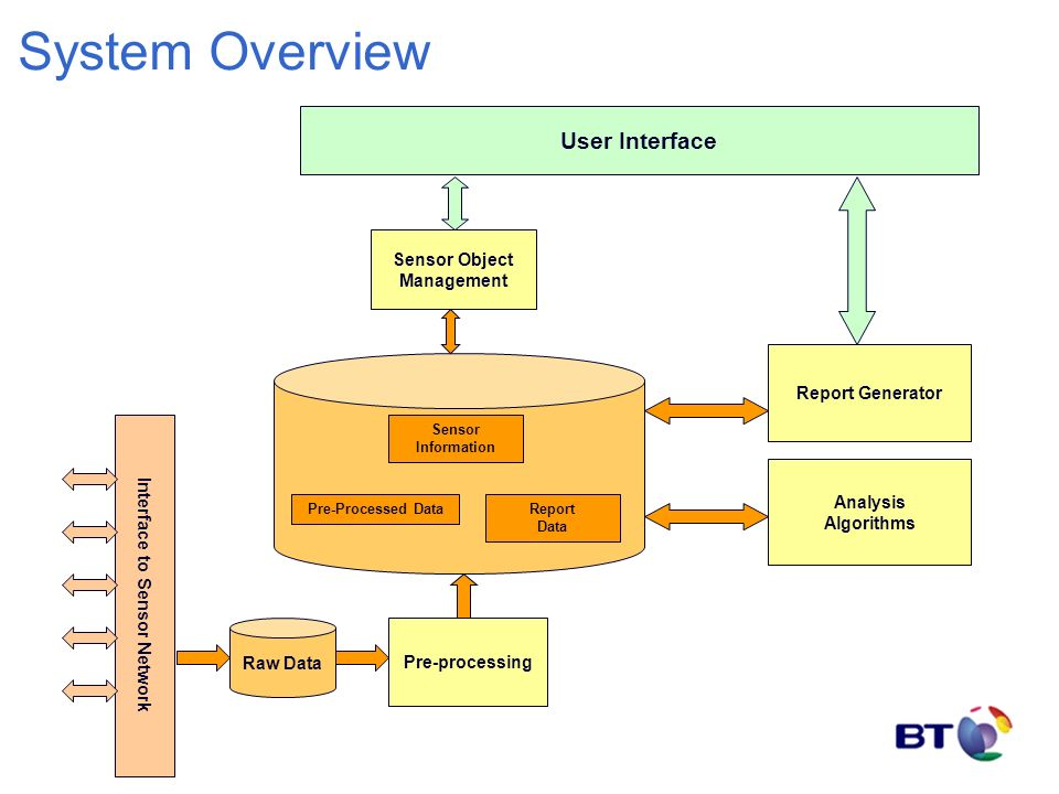 System Overview Interface to Sensor Network User Interface Sensor Object Management Analysis Algorithms Raw Data Pre-processing Pre-Processed DataReport Data Sensor Information Report Generator