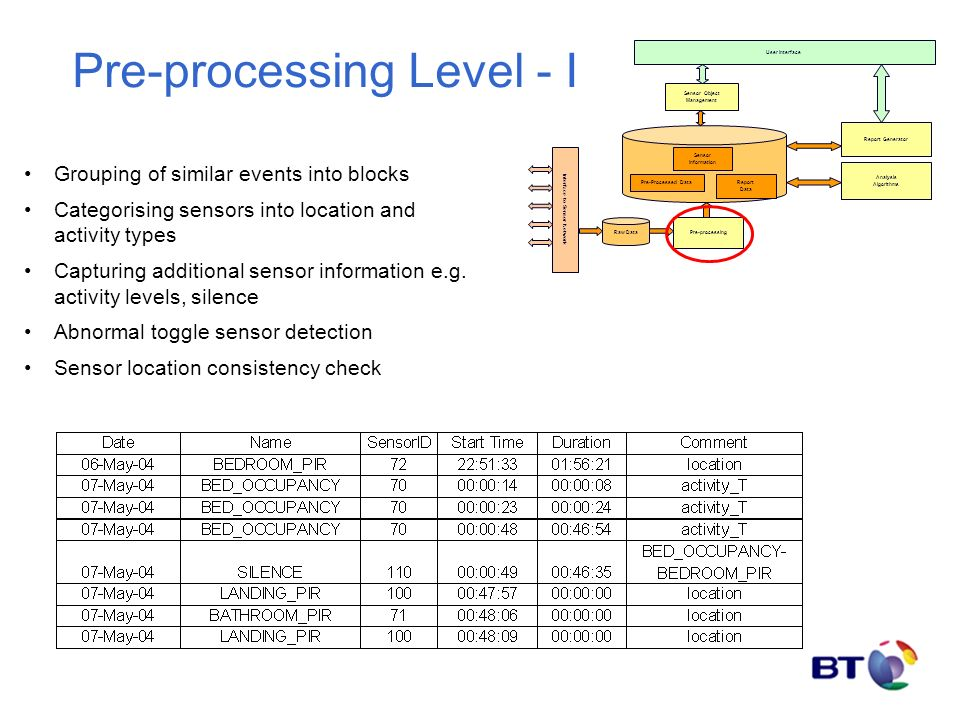 Pre-processing Level - I Grouping of similar events into blocks Categorising sensors into location and activity types Capturing additional sensor information e.g.