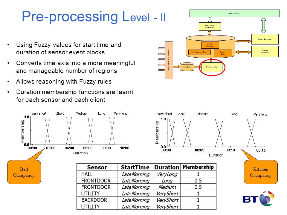 Pre-processing L evel - II Interface to Sensor Network User Interface Sensor Object Management Analysis Algorithms Raw Data Pre-processing Pre-Processed DataReport Data Sensor Information Report Generator Using Fuzzy values for start time and duration of sensor event blocks Converts time axis into a more meaningful and manageable number of regions Allows reasoning with Fuzzy rules Duration membership functions are learnt for each sensor and each client Bed Occupancy Kitchen Occupancy