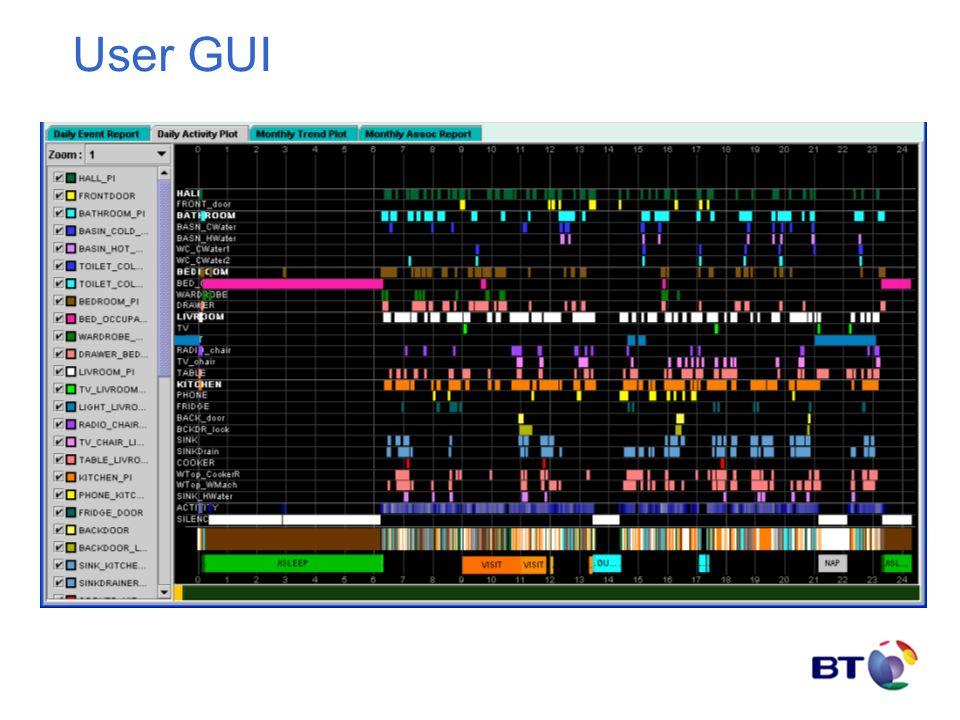 User GUI